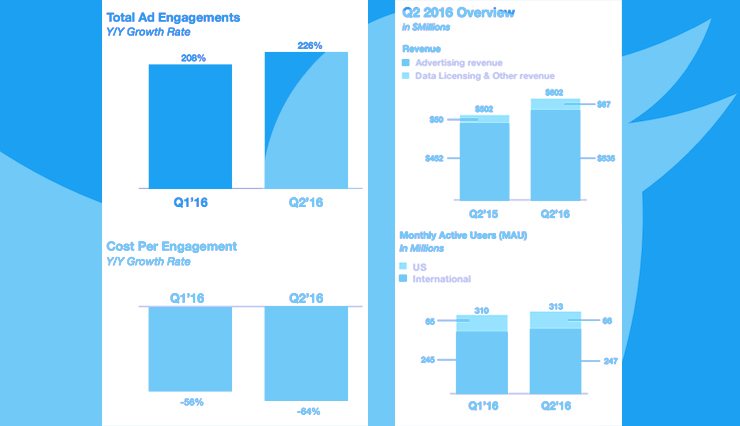 Advertisers Are Abandoning Twitter