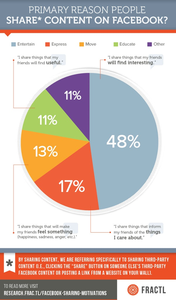 Why people share content on Facebook