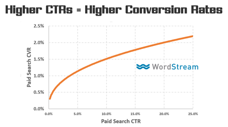 What's the Most Important CRO Metric? | Search Engine Journal