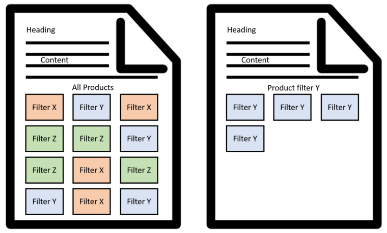 Product filtering