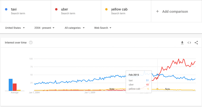 Google Trends comparison Taxi vs Uber vs. Yellow cab