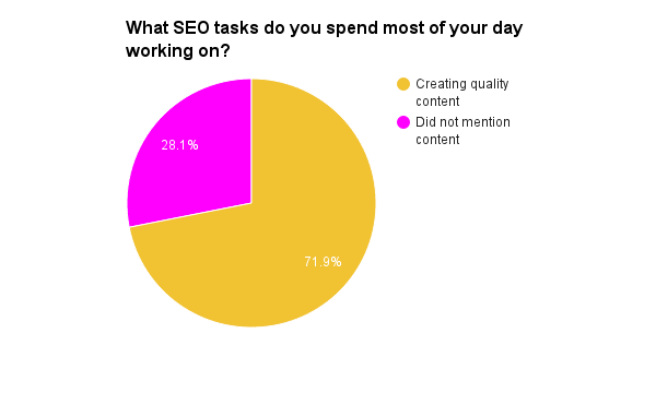 what SEO tactics do you spend most of your day working on?