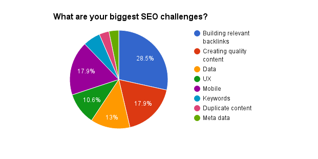 what are your biggest SEO challenges right now?