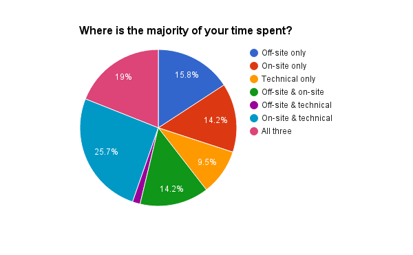 where is the majority of your time spent on SEO?