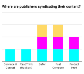 How I Increased Pageviews by 34% with Content Syndication