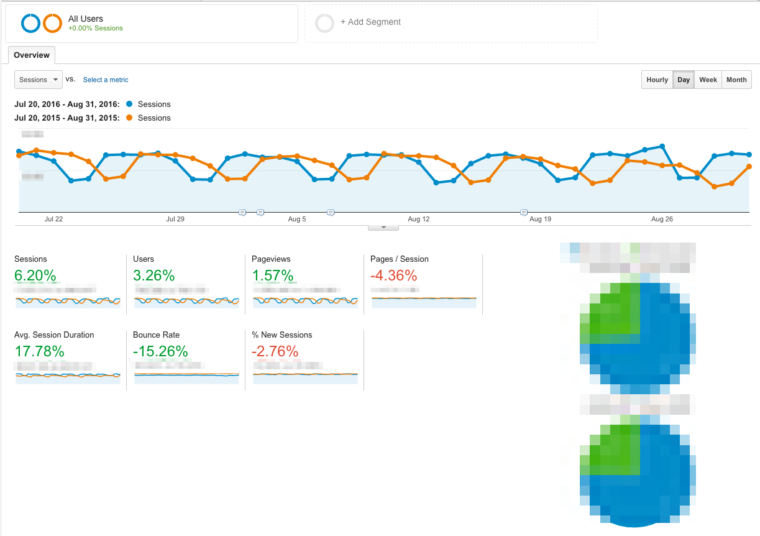 google analytics SEJ