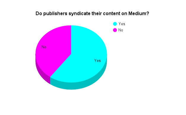 do publishers repurpose content to medium?