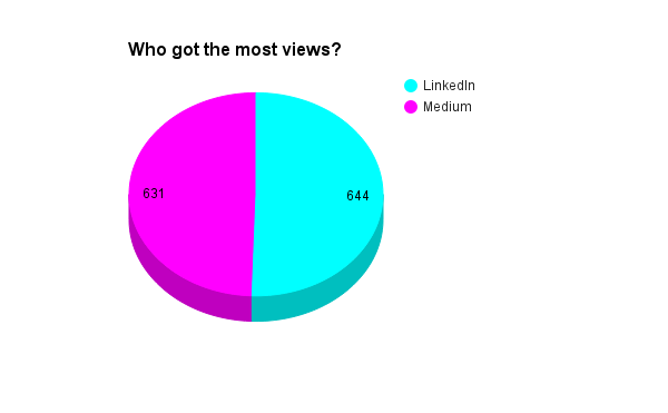 linkedin vs. medium views