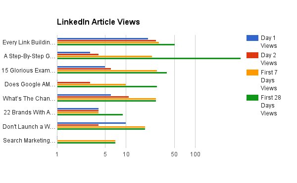 linkdin article views overtime