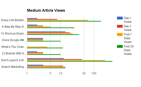 medium article views overtime