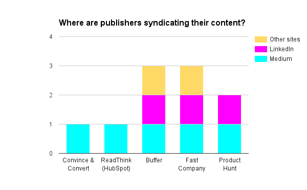 Where are publishers syndicating their content