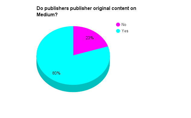 do publishers post original content to medium