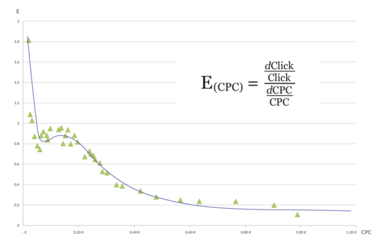 Elasticity of clicks (CPC) function chart, elasticity decreases as the CPC grows