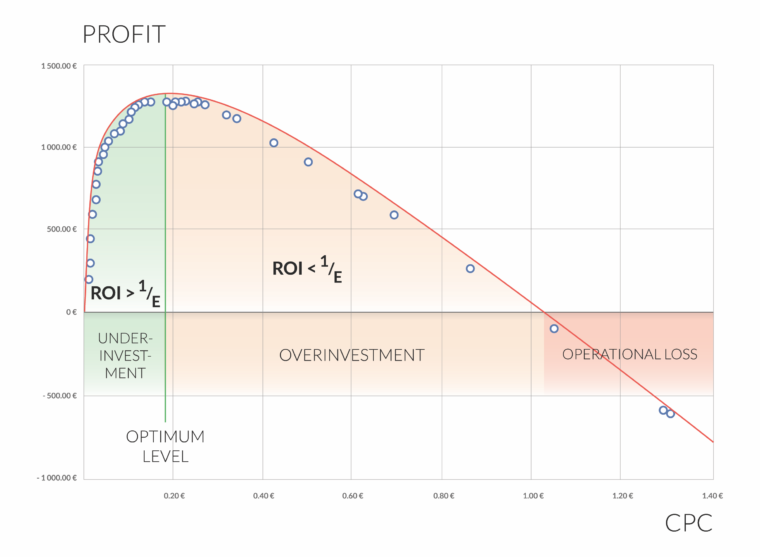 Function = Profit (CPC) Chart showing areas of under- and overinvestment, operational loss and the optimum level
