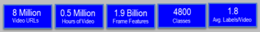 Google 8M Stats Video Visual Search