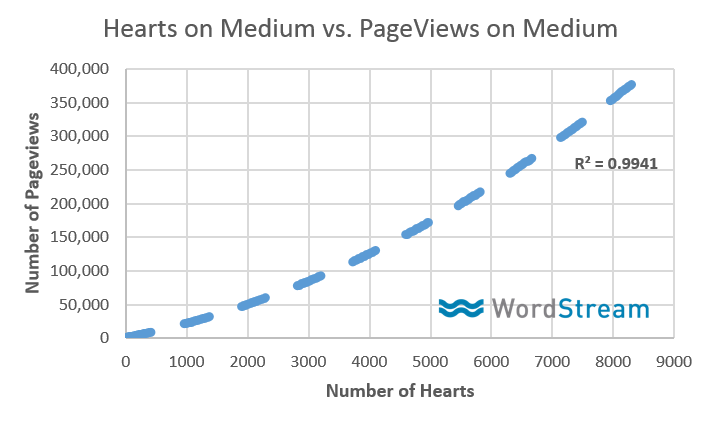 hearts-vs-page-views-medium-publishing