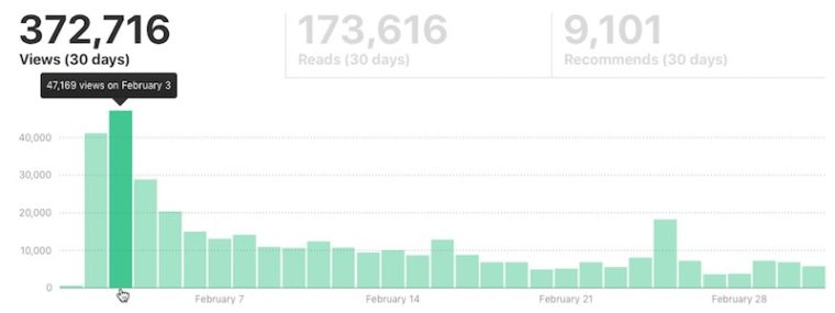 medium-publishing-stats