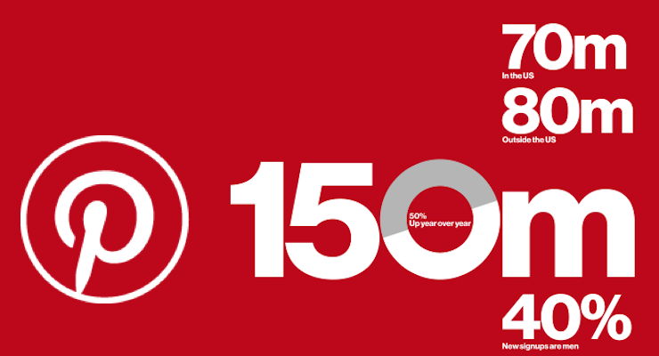 How Many Users Pinterest Has Now: 150 Million