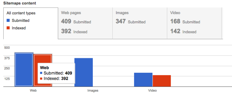 sitemap submitted vs. indexed google search console