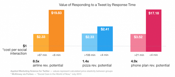 Value of responding to a tweet by response time