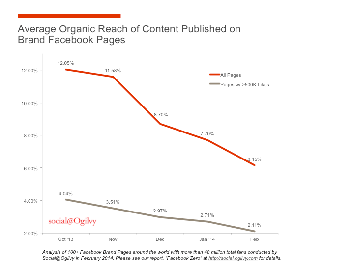 why-advertise-on-facebook-organic-reach-decline