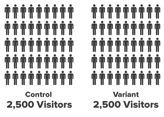 Visualizing a 5,000 Person A/B Test