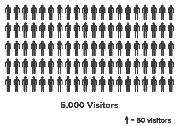 Visualizing 5,000 Paid Search Visitors