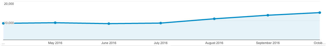 Organic Traffic after AMP