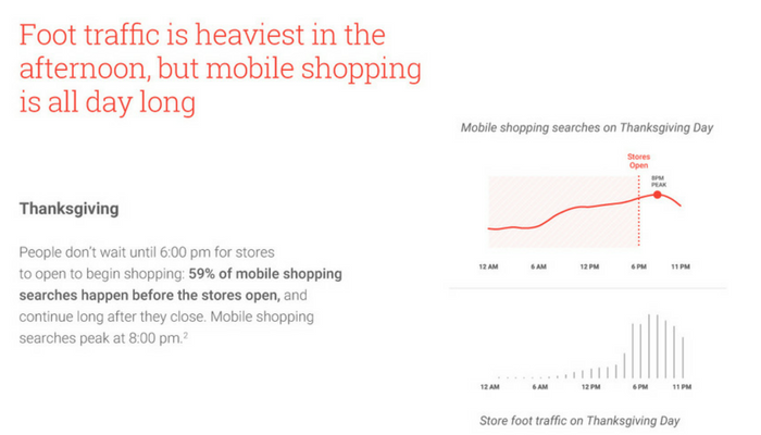 Google Releases Data on What Consumers are Shopping for This Holiday Season [INFOGRAPHIC]
