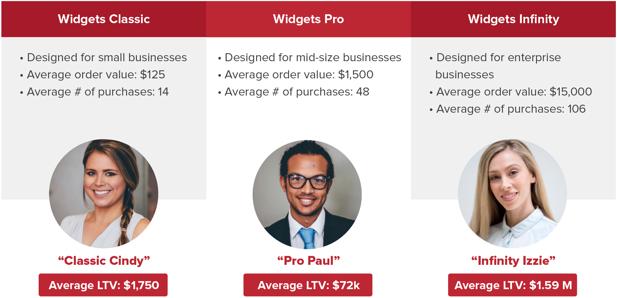 Using Buyer Personas to Build Your Marketing Budget for 2017