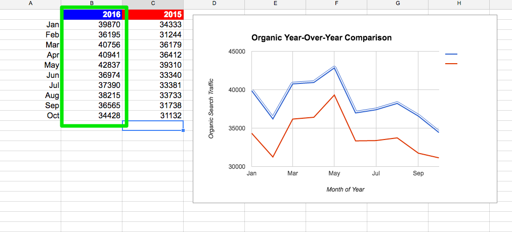 analytics year over year organic search in google sheets