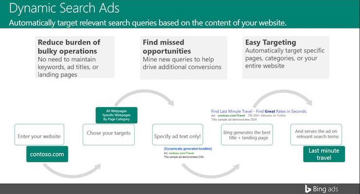 Bing Ads Tests Dynamic Search Ads