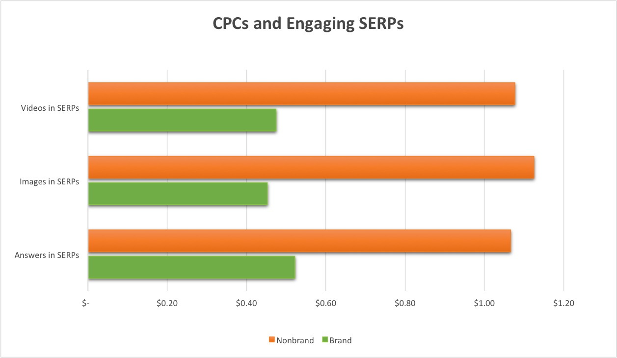 cpc-engaging-serp