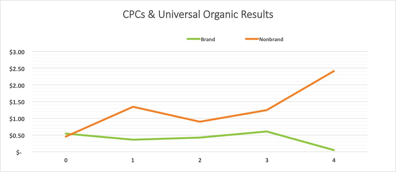 cpc-universal-organic-results