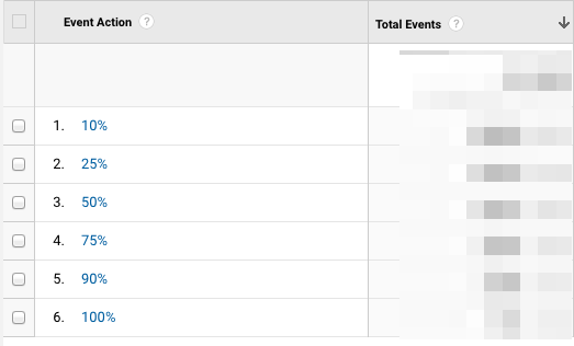 event tracking percentages in Google Analytics