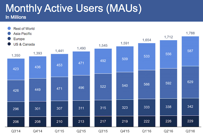 Usuarios activos mensuales en Facebook (Fuente: https://cdn.searchenginejournal.com/wp-content/uploads/2016/11/facebook-MAU-Q3-2016.jpg)