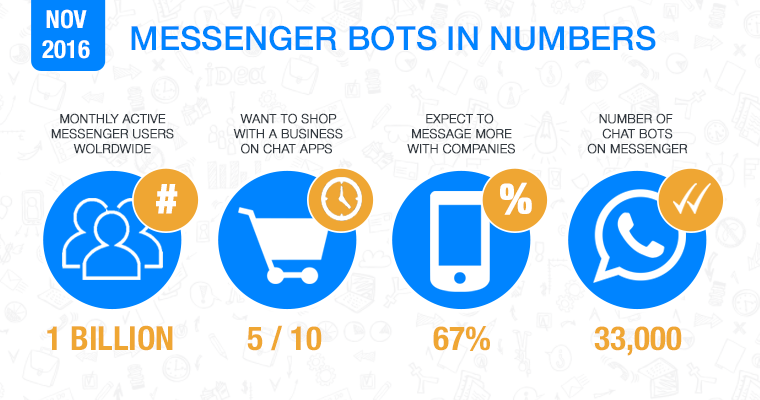 A Marketer's Guide to Facebook Messenger Bots