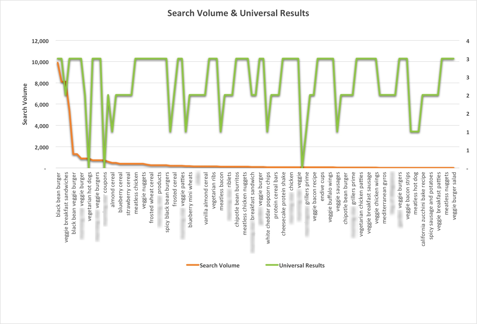 search-volume-universal-results