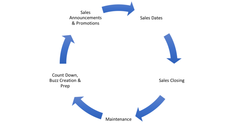Sales SEO Strategy Cycle