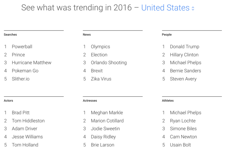 Google's Top Trending Searches of 2016