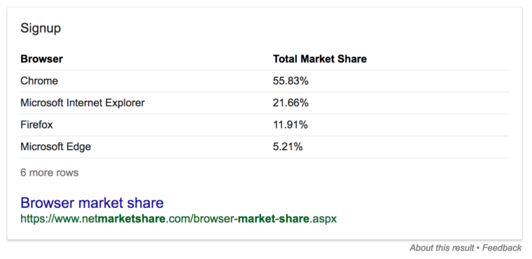 chrome browser share