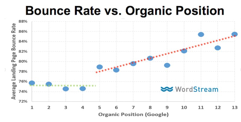 bounce-rate-vs-google-ranking-data
