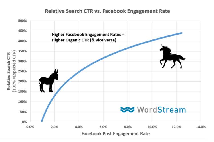 does-engagement-rate-affect-seo-rankings