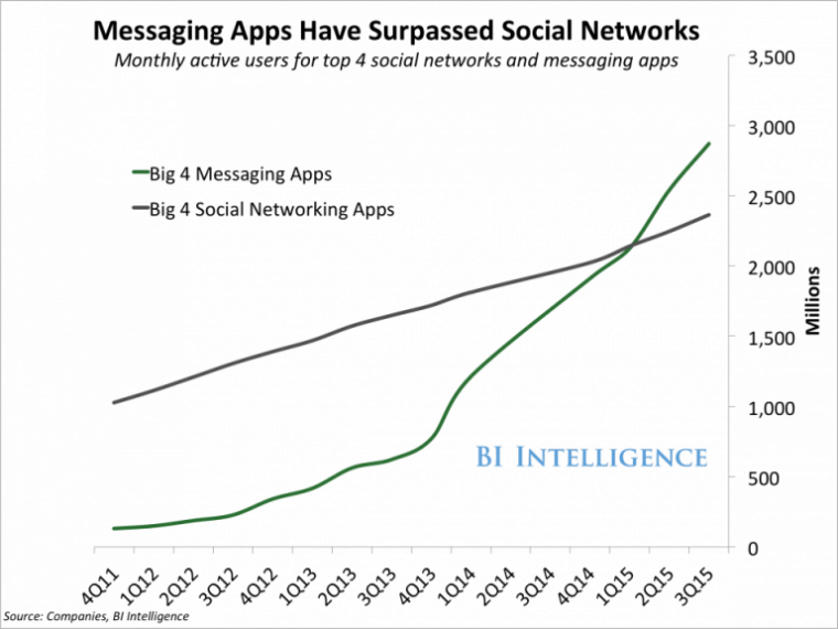 Message Apps vs Social Network growth chart