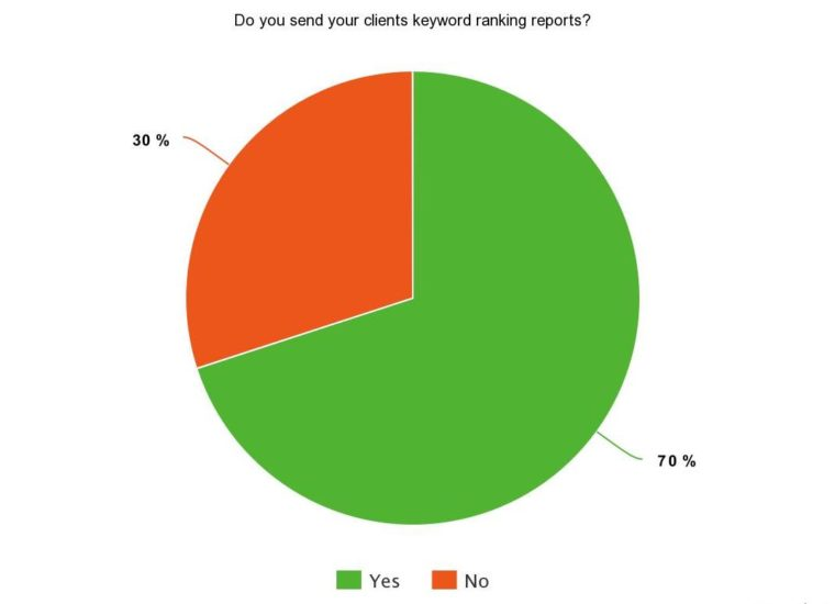 "Pie chart showing percentages of response to SEJ Survey Says question: ""Do you send your clients keyword ranking reports?"" 70% said they do while 30% said they don't."