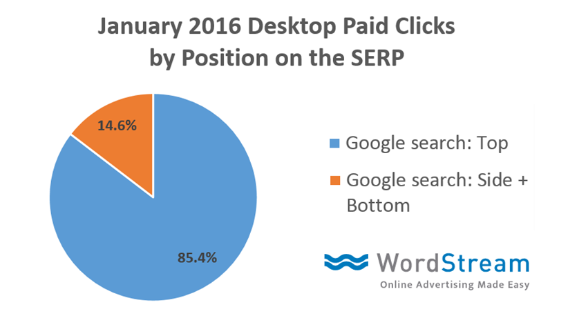 The 10 Best & Biggest New PPC Features of the Year | SEJ