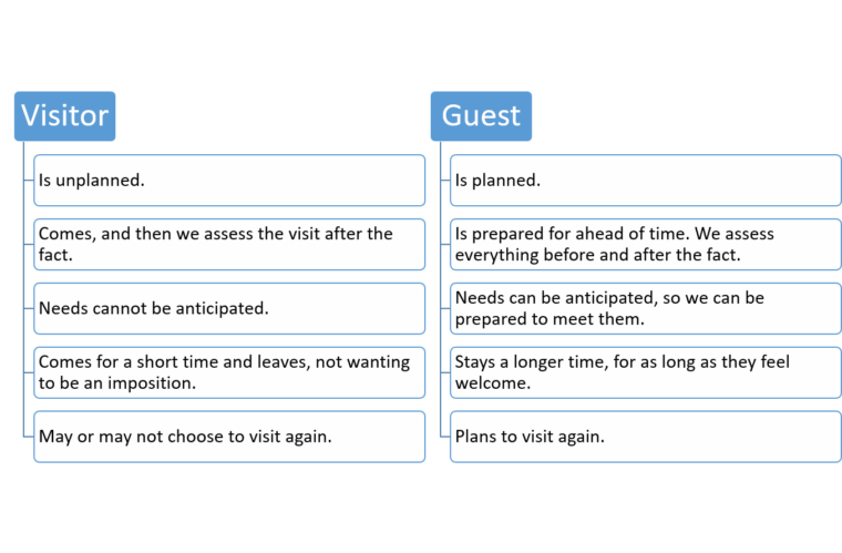 visitor vs guest