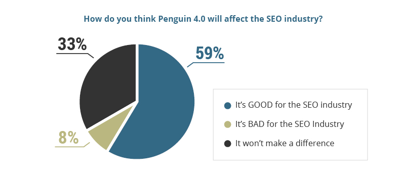 How Penguin 4.0 Will Build Trust in the SEO Industry