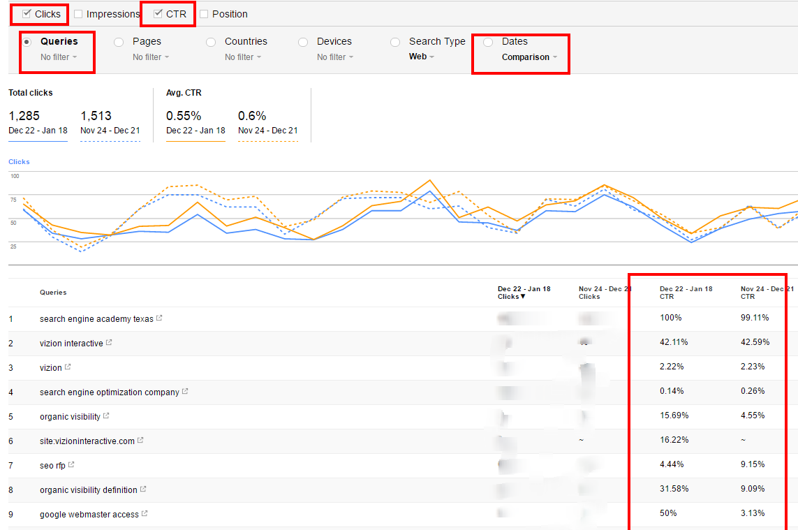 Click-Through-Rate Review in Google Search Console