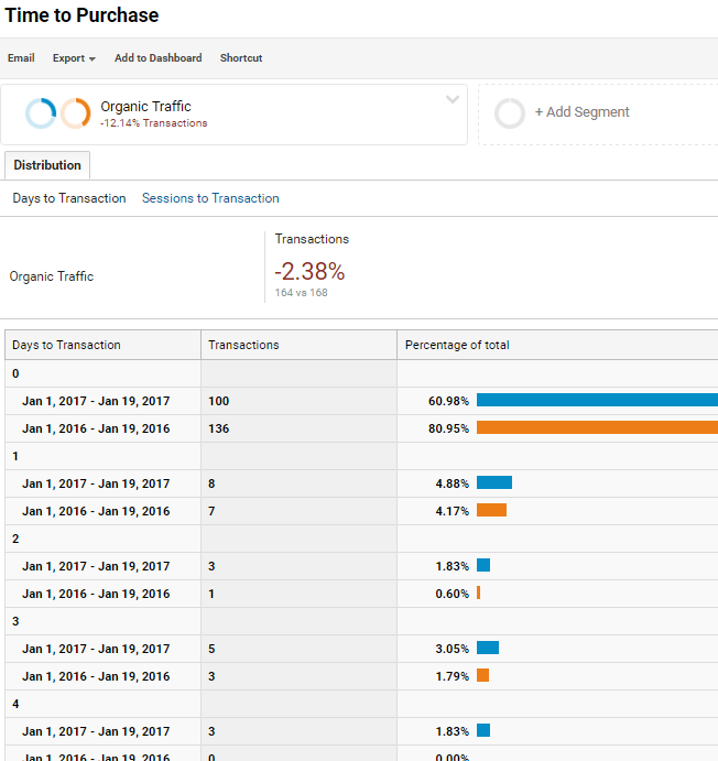 Google Analytics Time to Purchase Review
